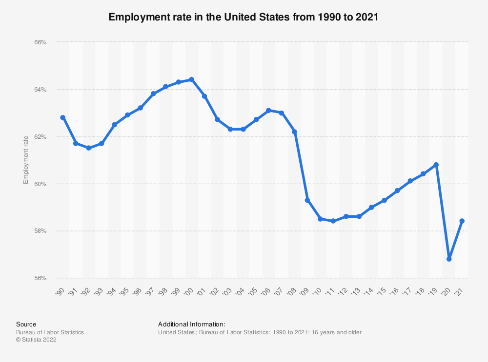 Statistic: Employment rate in the United States from 1990 to 2015 | Statista
