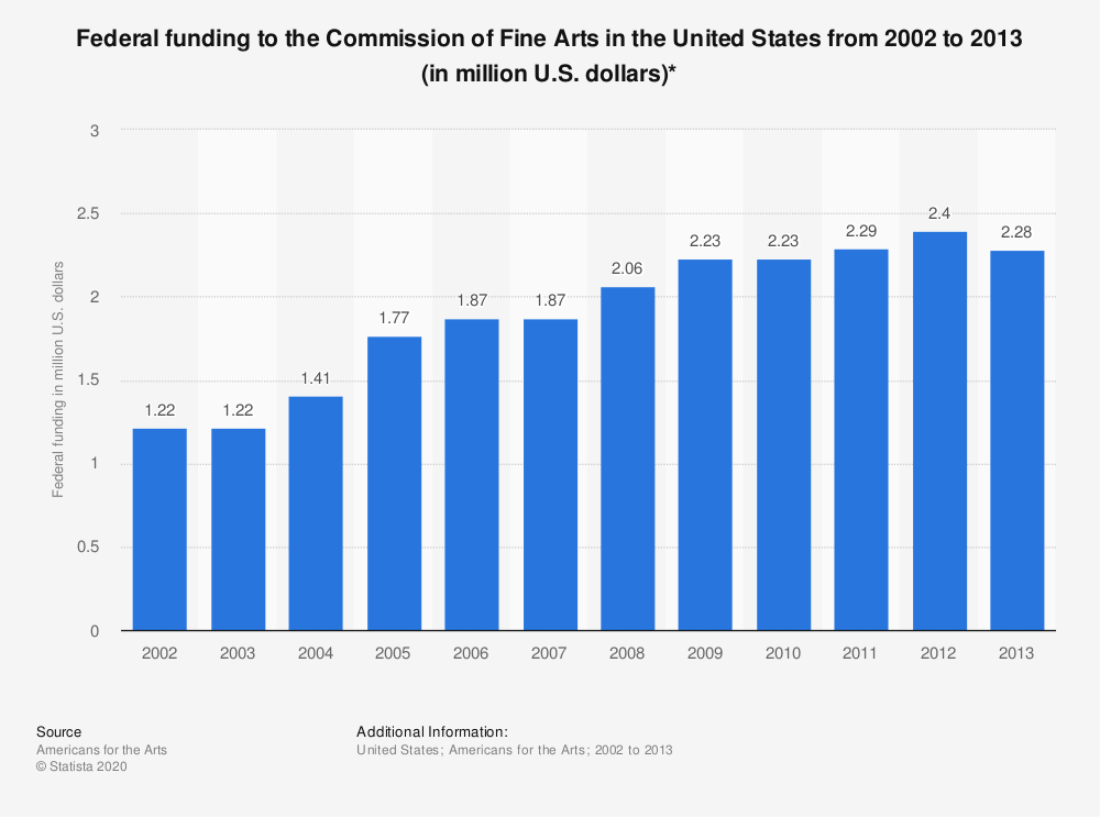 Statistic: Federal funding to the Commission of Fine Arts in the United States from 2002 to 2013 (in million U.S. dollars)* | Statista