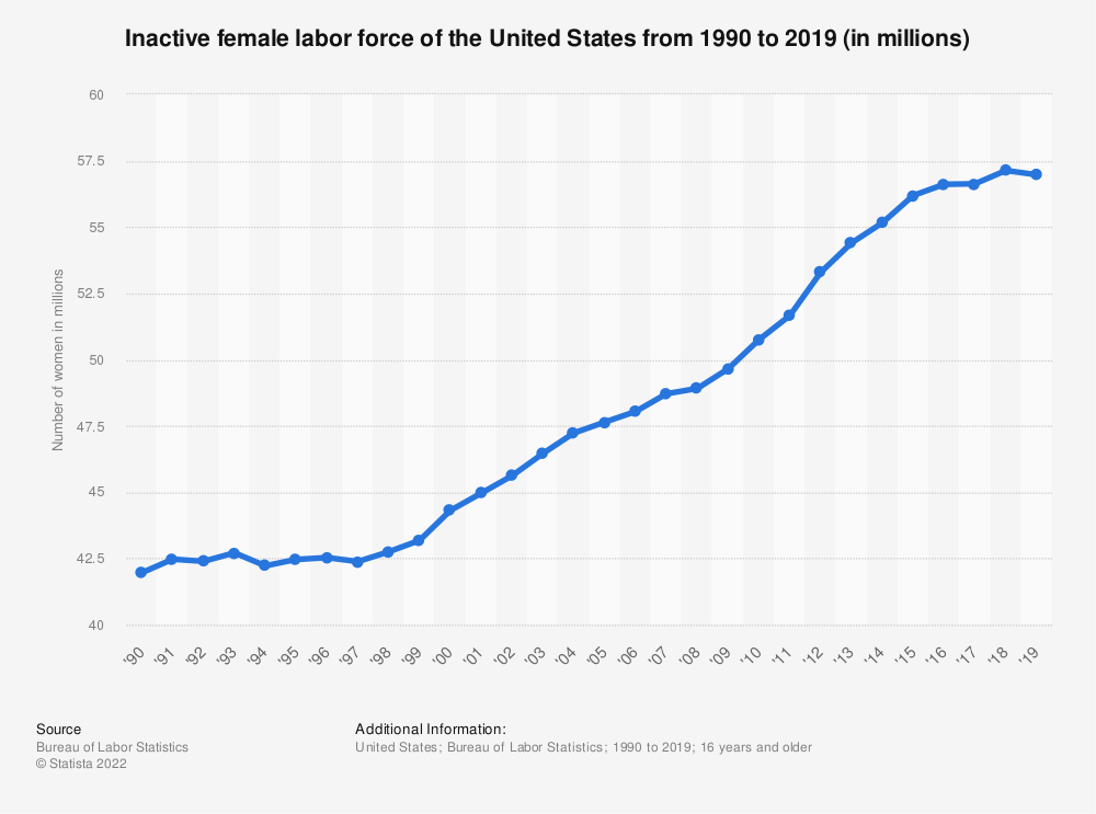 Statistic: Inactive female labor force of the United States from 1990 to 2019 (in millions)   Statista