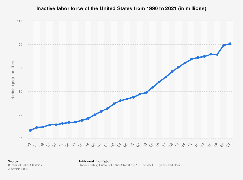 Statistic: Inactive labor force of the United States from 1990 to 2018 (in millions) | Statista