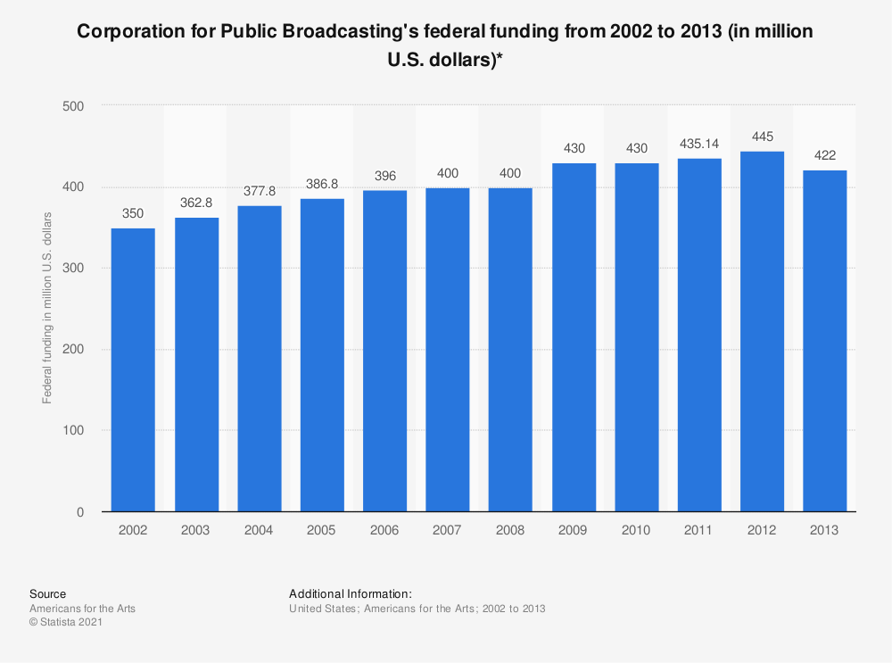 Statistic: Corporation for Public Broadcasting's federal funding from 2002 to 2013 (in million U.S. dollars)* | Statista