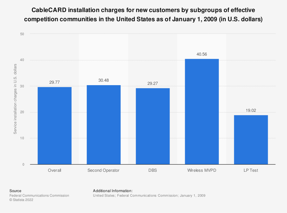 Statistic: CableCARD installation charges for new customers by subgroups of effective competition communities in the United States as of January 1, 2009 (in U.S. dollars) | Statista