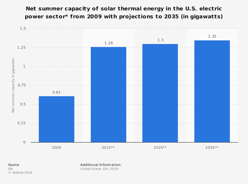 Statistic: Net summer capacity of solar thermal energy in the U.S. electric power sector* from 2009 with projections to 2035 (in gigawatts) | Statista