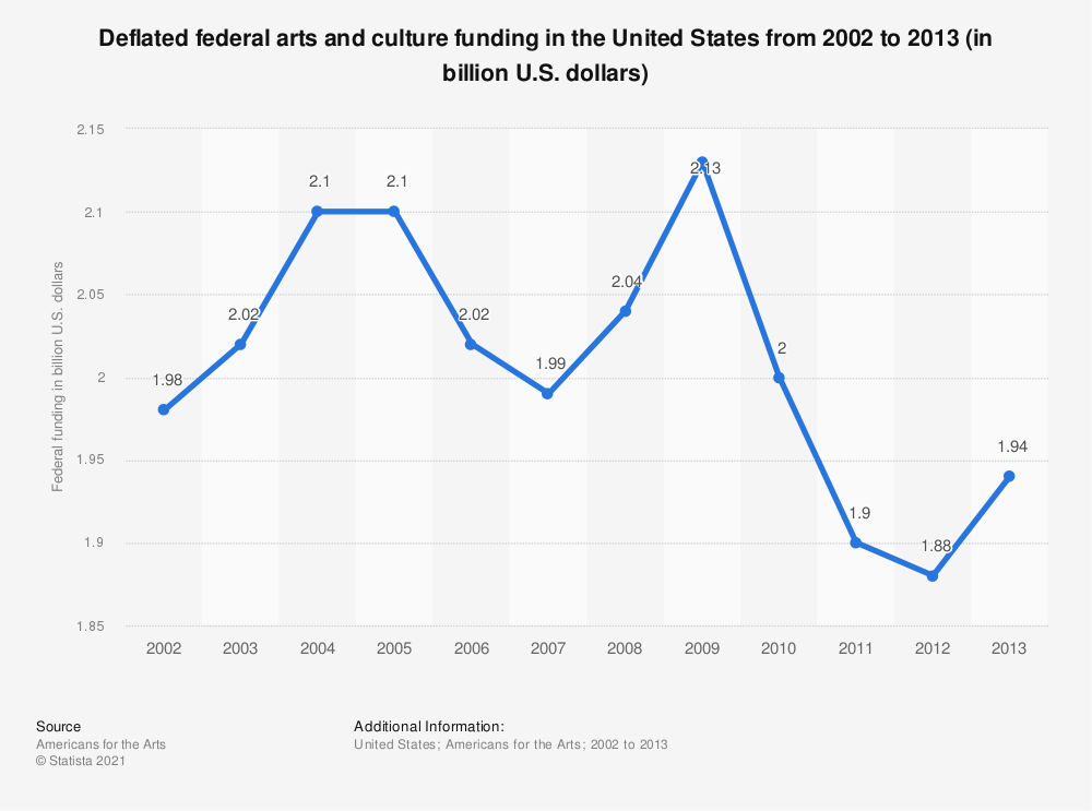 Statistic: Deflated federal arts and culture funding in the United States from 2002 to 2013 (in billion U.S. dollars) | Statista