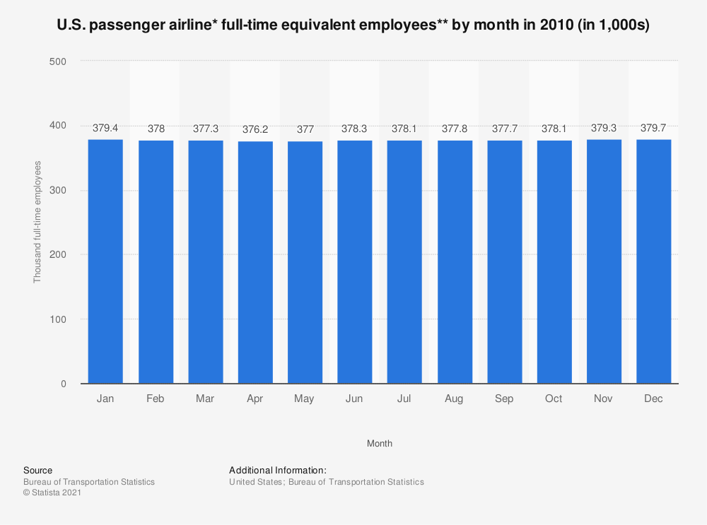 Statistic: U.S. passenger airline* full-time equivalent employees** by month in 2010 (in 1,000s) | Statista