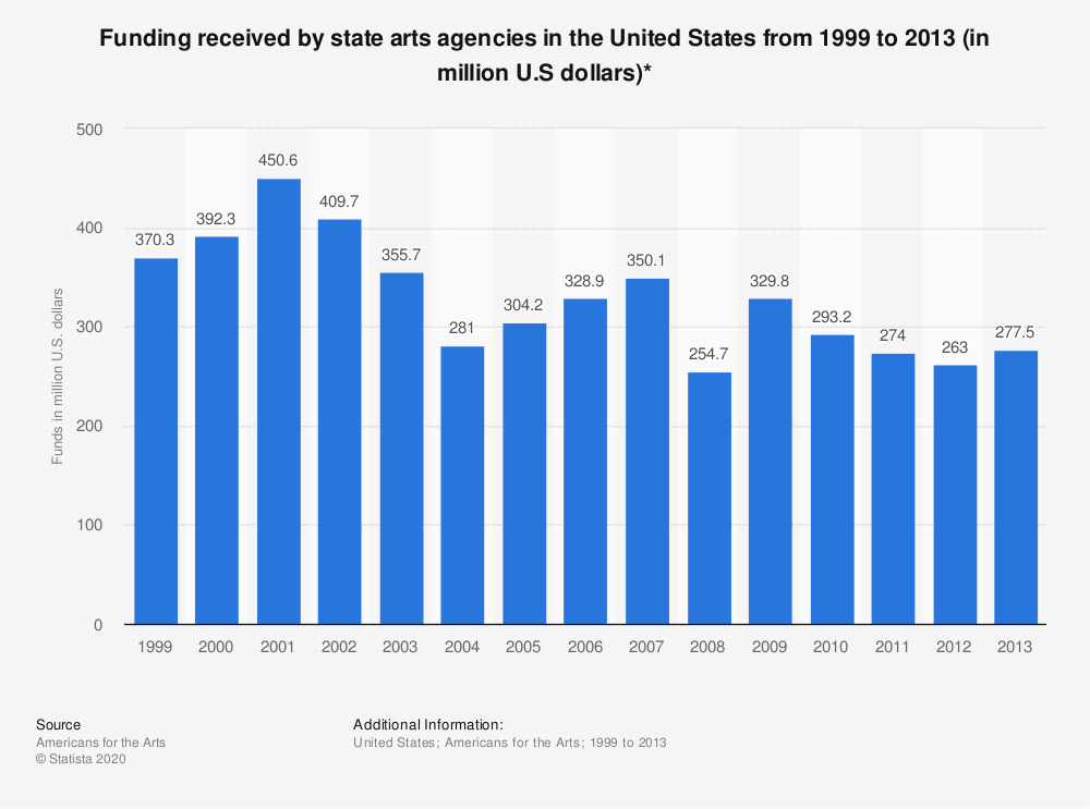 Statistic: Funding received by state arts agencies in the United States from 1999 to 2013 (in million U.S dollars)* | Statista