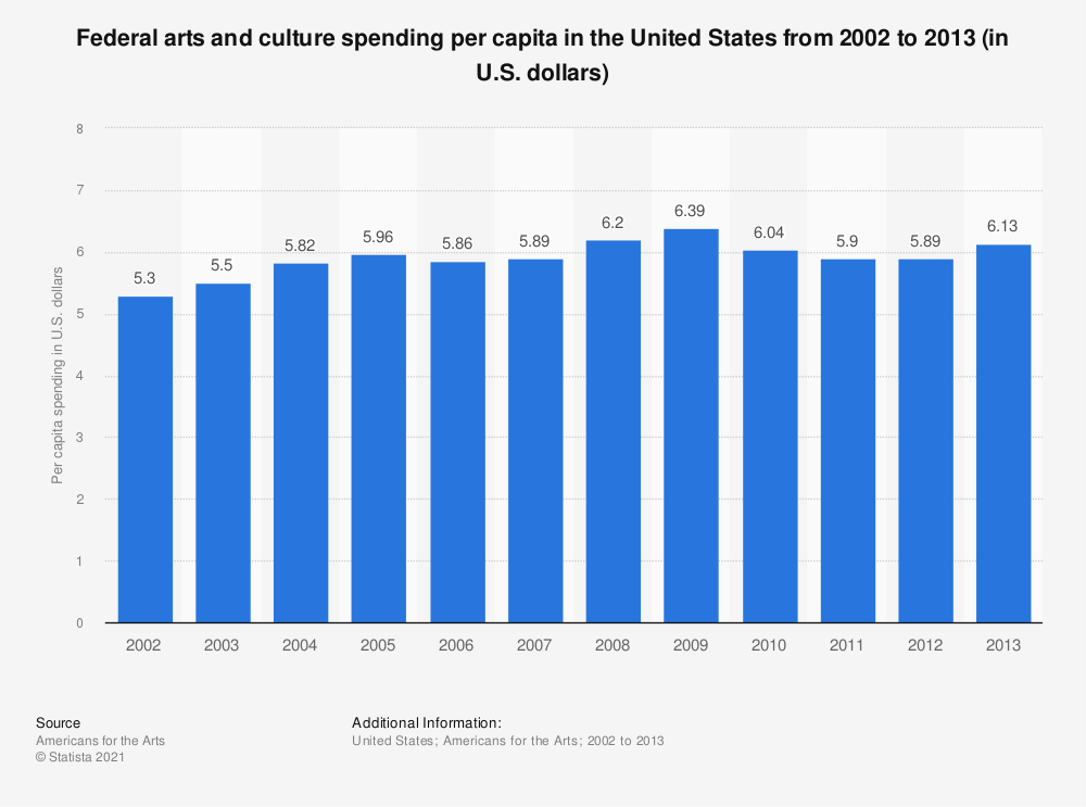 Statistic: Federal arts and culture spending per capita in the United States from 2002 to 2012 (in U.S. dollars) | Statista