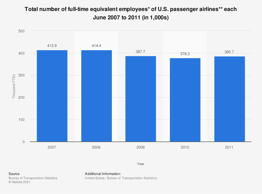 Statistic: Total number of full-time equivalent employees* of U.S. passenger airlines** each June 2007 to 2011 (in 1,000s) | Statista