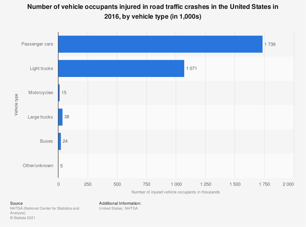 Statistic: Number of vehicle occupants injured in road traffic crashes in the United States in 2016, by vehicle type (in 1,000s) | Statista