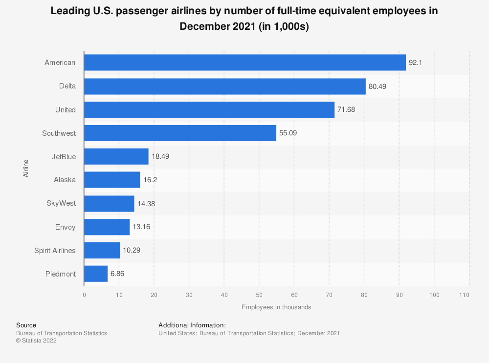 Statistic: Leading U.S. passenger airlines by number of full-time equivalent employees in December 2018 (in 1,000s) | Statista