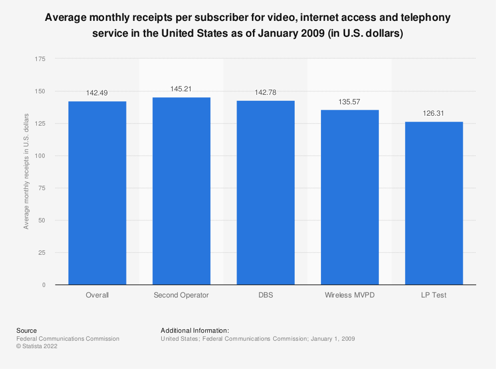 Statistic: Average monthly receipts per subscriber for video, internet access and telephony service in the United States as of January 2009 (in U.S. dollars) | Statista