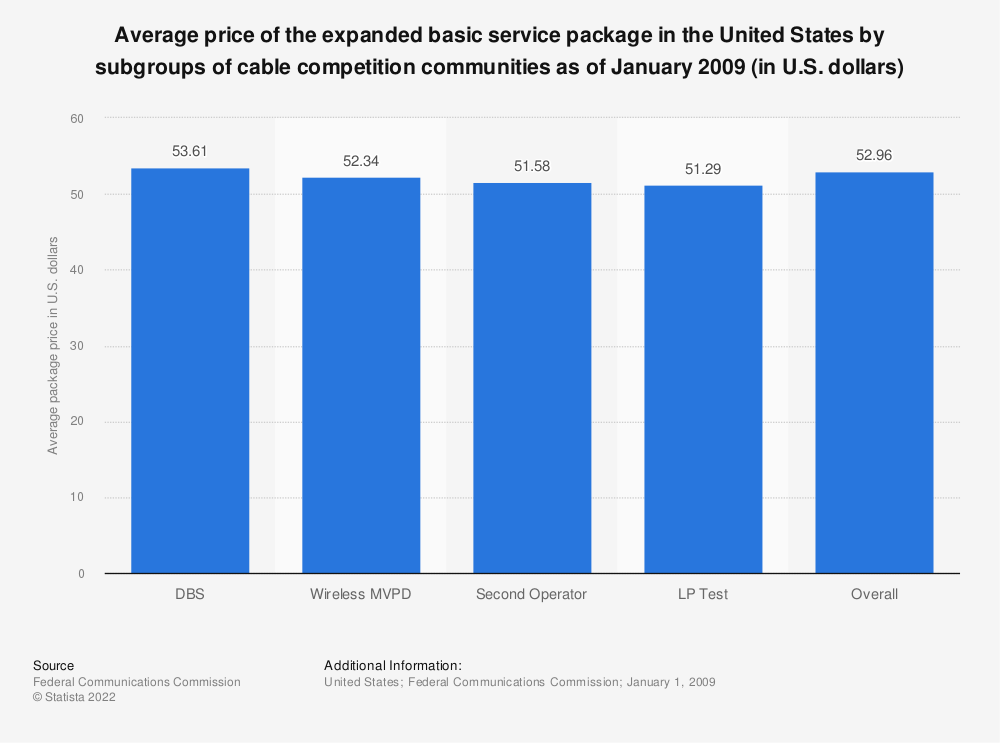 Statistic: Average price of the expanded basic service package in the United States by subgroups of cable competition communities as of January 2009 (in U.S. dollars) | Statista
