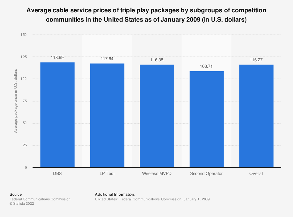 Statistic: Average cable service prices of triple play packages by subgroups of competition communities in the United States as of January 2009 (in U.S. dollars) | Statista