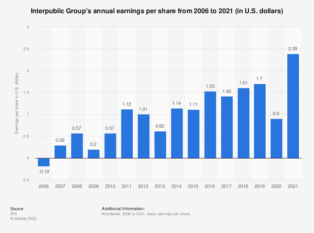 Statistic: Interpublic Group's annual earnings per share from 2006 to 2018 (in U.S. dollars) | Statista