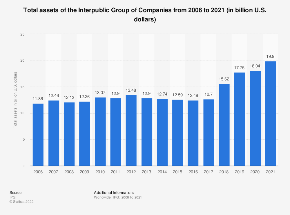 Statistic: Total assets of the Interpublic Group of Companies from 2006 to 2017 (in billion U.S. dollars) | Statista