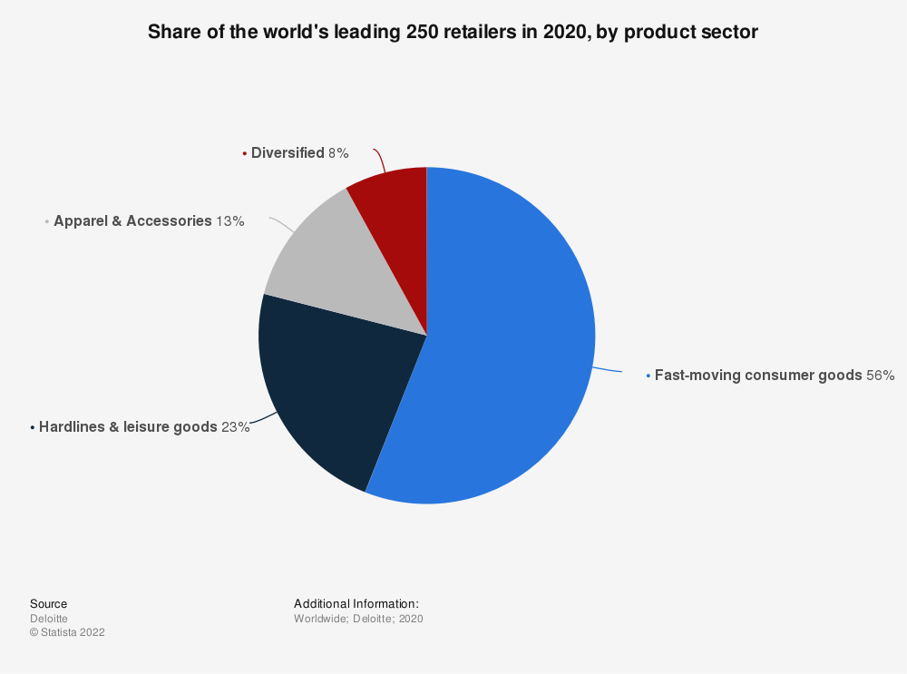 Statistic: Share of the world's leading 250 retailers by product sector in 2017 | Statista