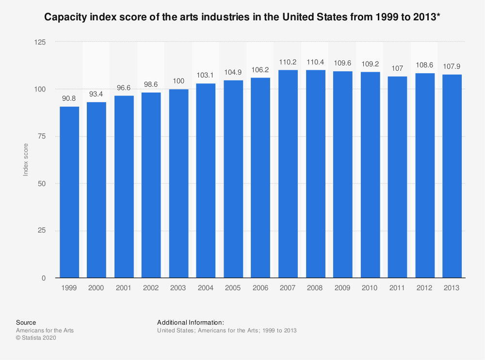 Statistic: Capacity index score of the arts industries in the United States from 1999 to 2013*   Statista