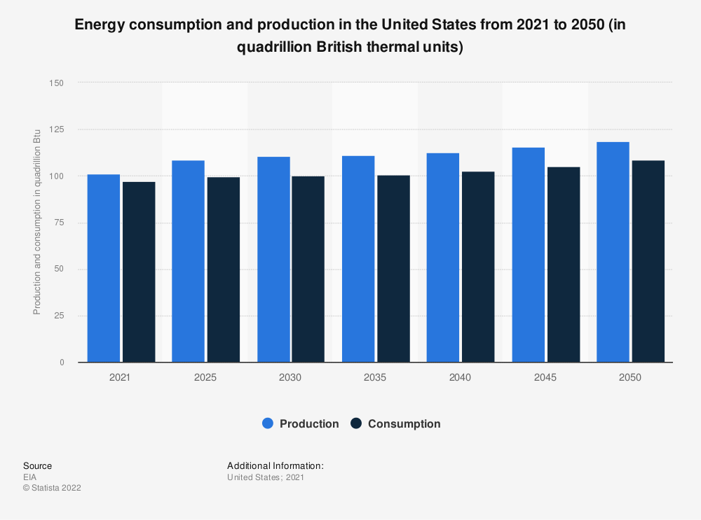 Statistic: U.S. energy consumption and production from 2013 to 2040 (in quadrillion British thermal units) | Statista