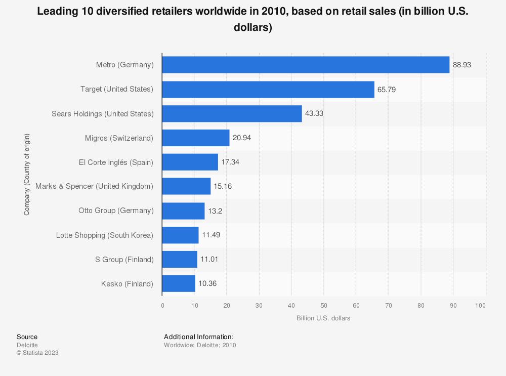 Statistic: Leading 10 diversified retailers worldwide in 2010, based on retail sales (in billion U.S. dollars) | Statista