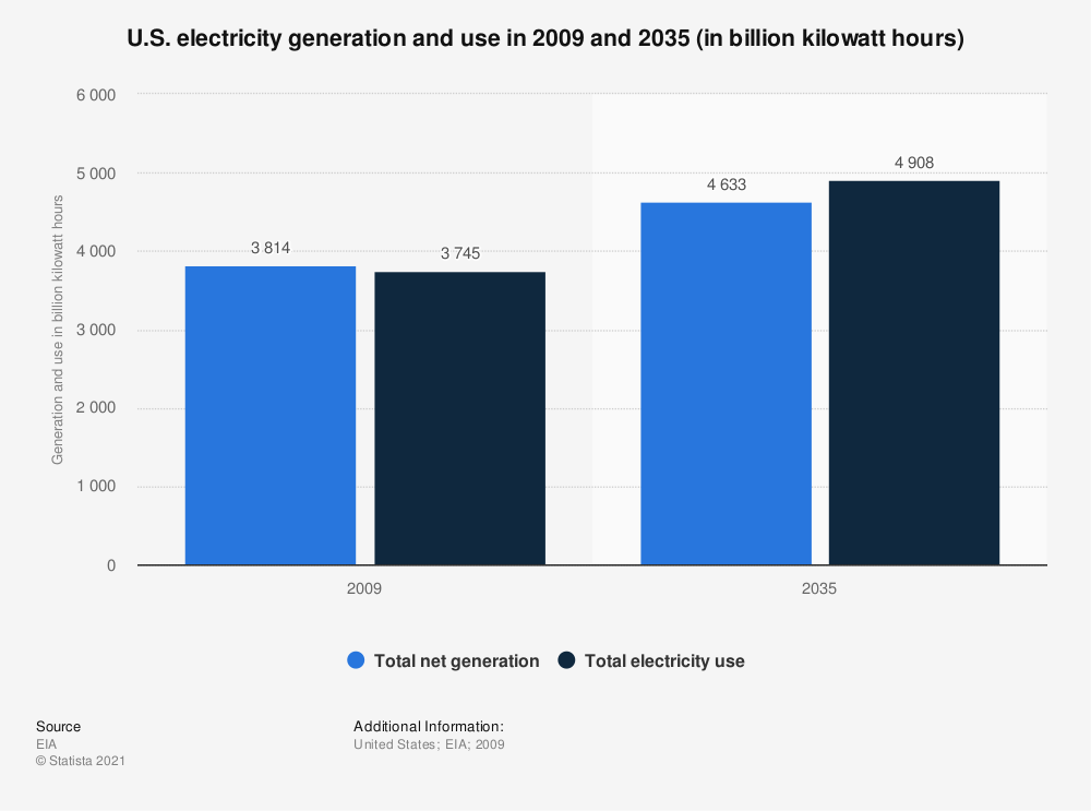 Statistic: U.S. electricity generation and use in 2009 and 2035 (in billion kilowatt hours) | Statista