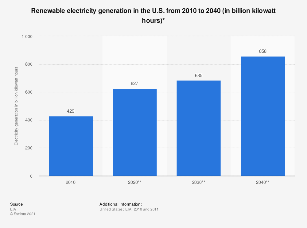 Statistic: Renewable electricity generation in the U.S. from 2010 to 2040 (in billion kilowatt hours)*   Statista