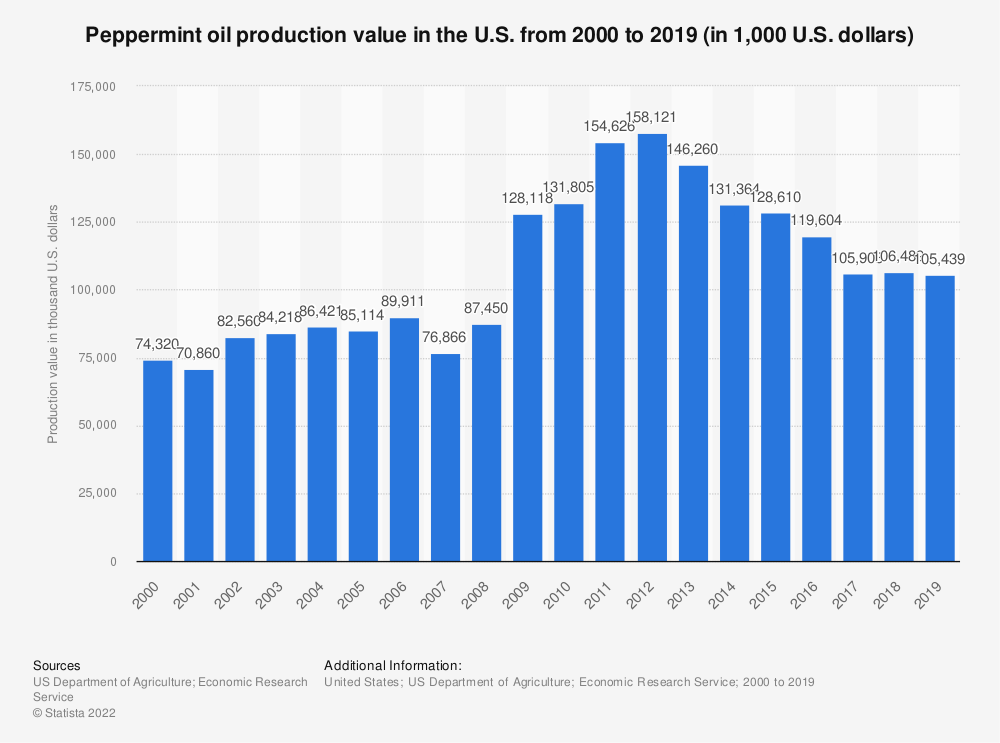 Statistic: Peppermint oil production value in the U.S. from 2000 to 2018 (in 1,000 U.S. dollars) | Statista
