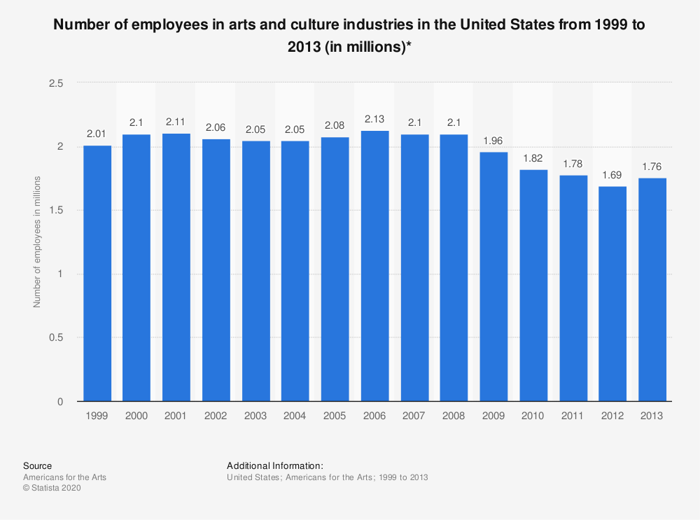 Statistic: Number of employees in arts and culture industries in the United States from 1999 to 2013 (in millions)* | Statista