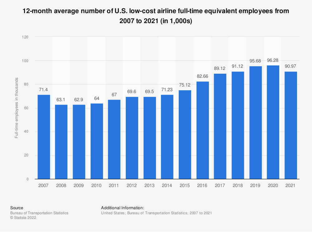 Statistic: 12-month average number of U.S. low-cost airline full-time equivalent employees from 2007 to 2018 (in 1,000s) | Statista