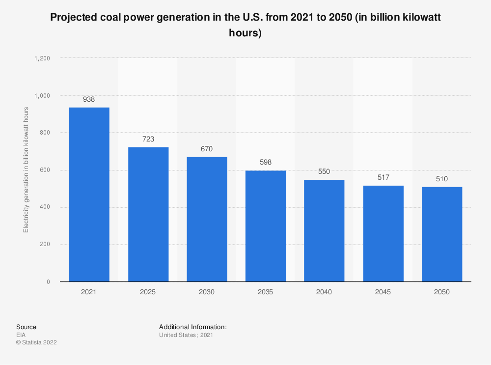 Statistic: Projected coal power generation in the U.S. from 2017 to 2050 (in billion kilowatt hours)* | Statista