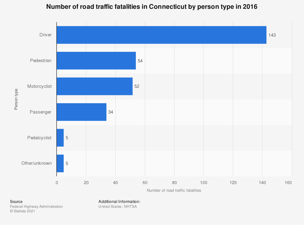 Statistic: Number of road traffic fatalities in Connecticut by person type in 2016 | Statista