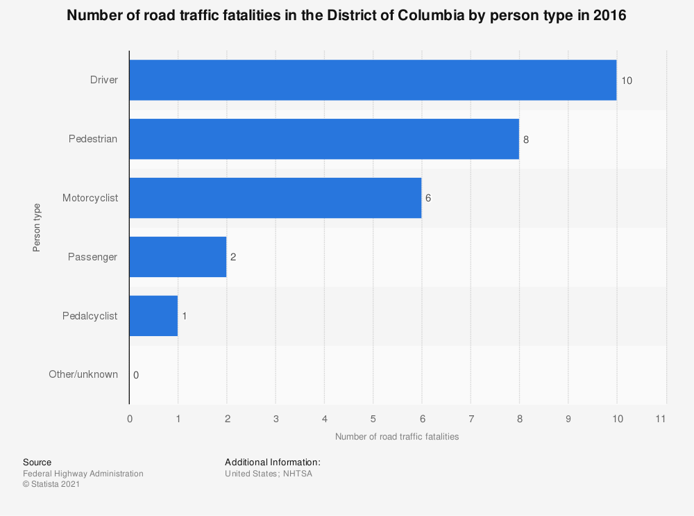 Statistic: Number of road traffic fatalities in the District of Columbia by person type in 2016   Statista