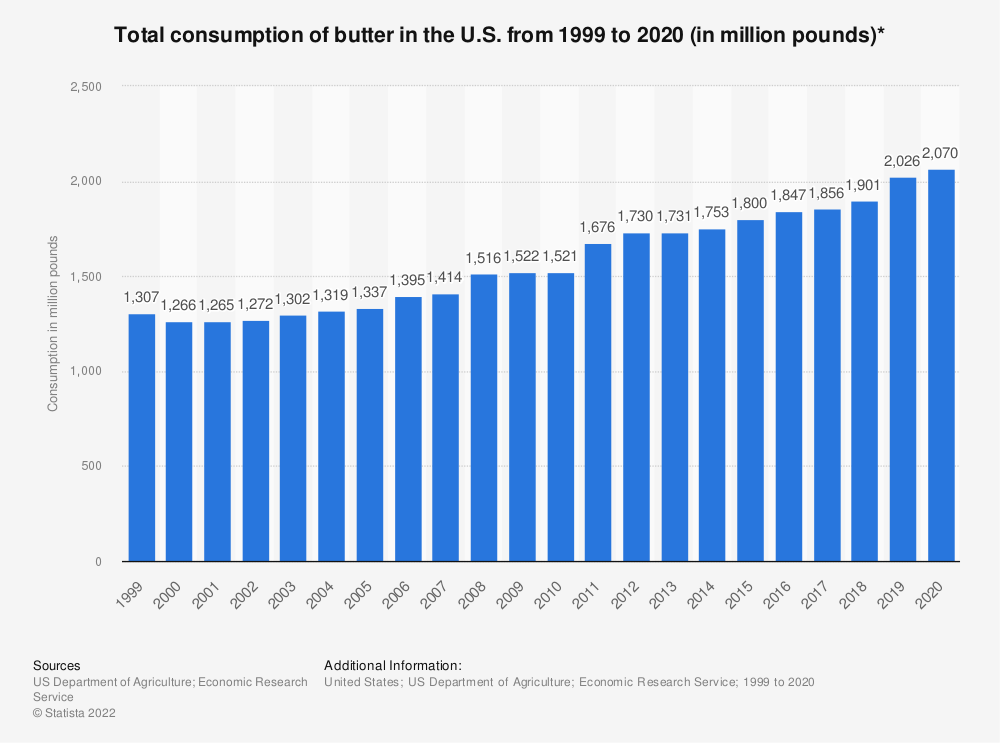 Statistic: Total consumption of butter in the U.S. from 1999 to 2018 (in million pounds)* | Statista