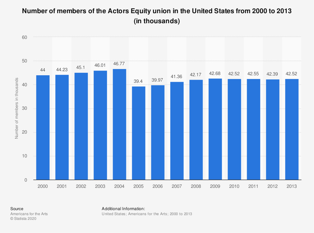 Statistic: Number of members of the Actors Equity union in the United States from 2000 to 2013 (in thousands) | Statista