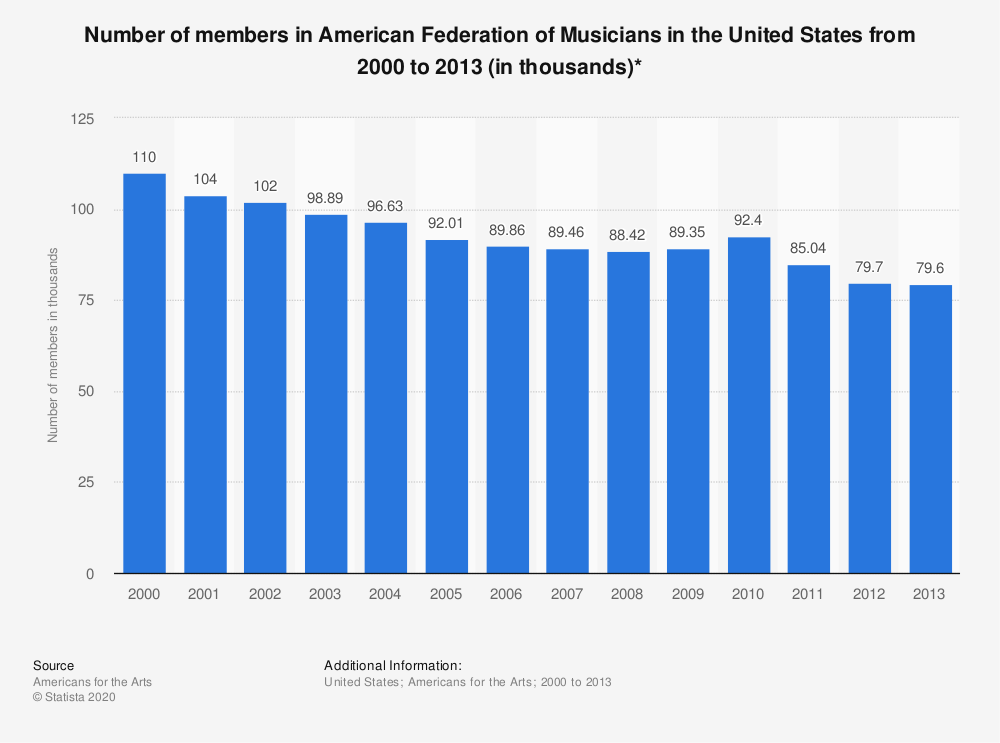Statistic: Number of members in American Federation of Musicians in the United States from 2000 to 2013 (in thousands)* | Statista