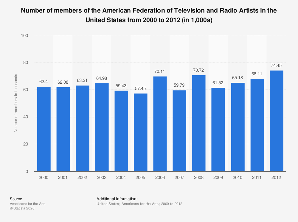 Statistic: Number of members of the American Federation of Television and Radio Artists in the United States from 2000 to 2012 (in 1,000s) | Statista