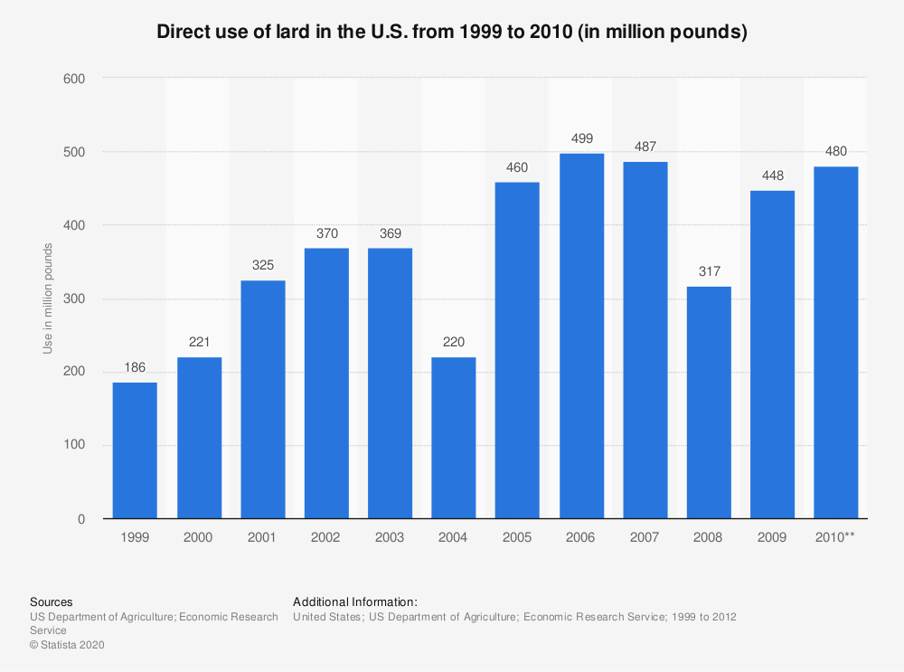 Statistic: Direct use of lard in the U.S. from 1999 to 2010 (in million pounds) | Statista