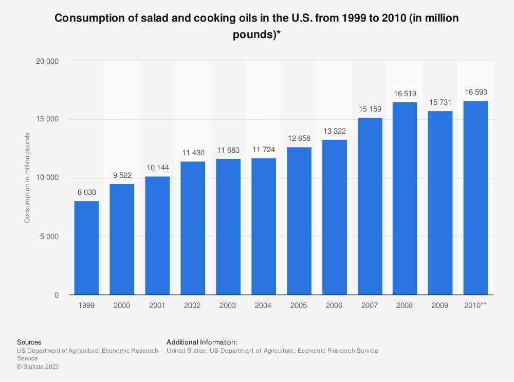 Statistic: Consumption of salad and cooking oils in the U.S. from 1999 to 2010 (in million pounds)* | Statista