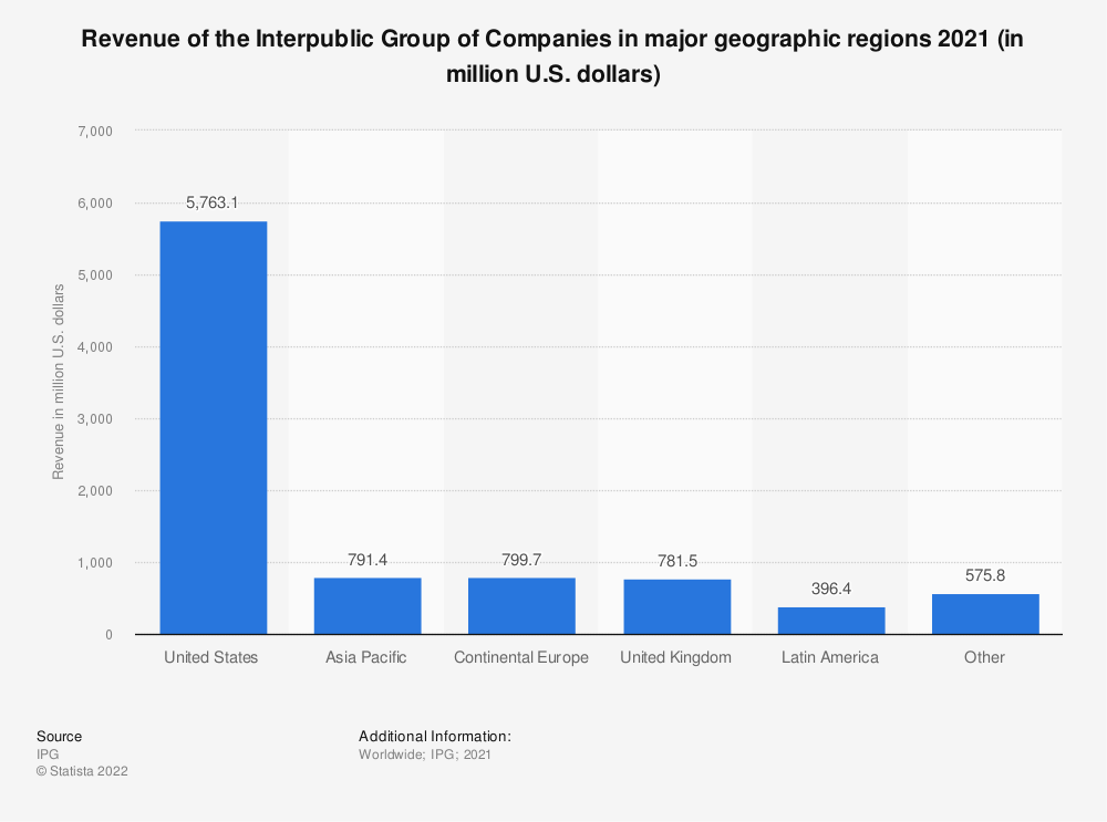 Statistic: Revenue of the Interpublic Group of Companies in major geographic regions 2018 (in million U.S. dollars) | Statista