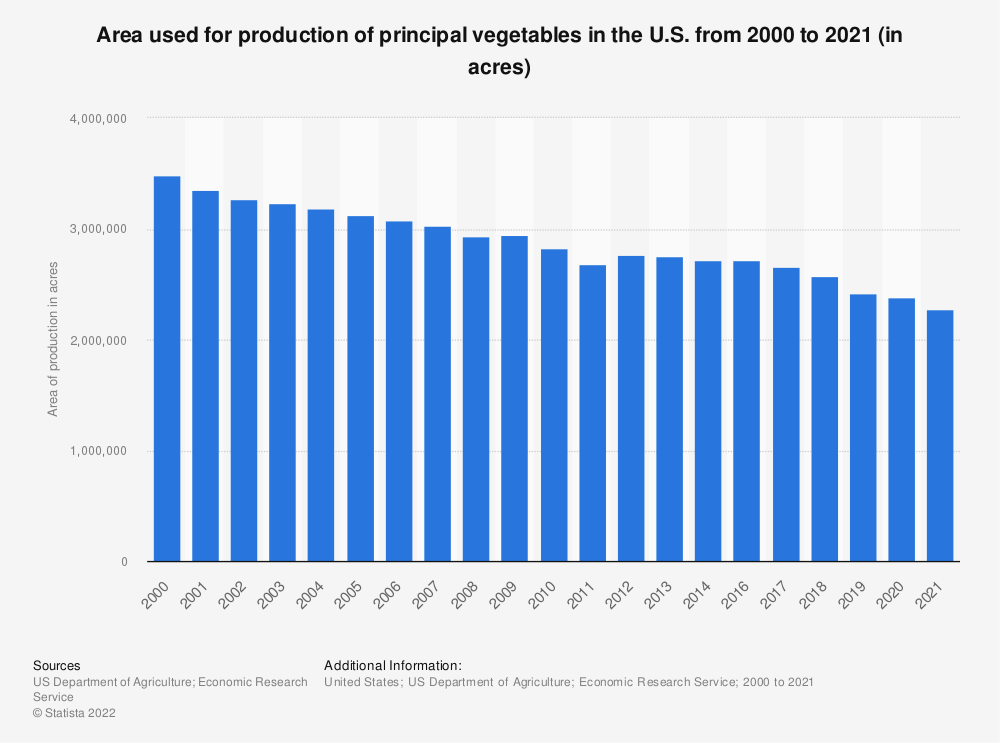 Statistic: Area used for production of principal vegetables in the U.S. from 2000 to 2020 (in acres) | Statista