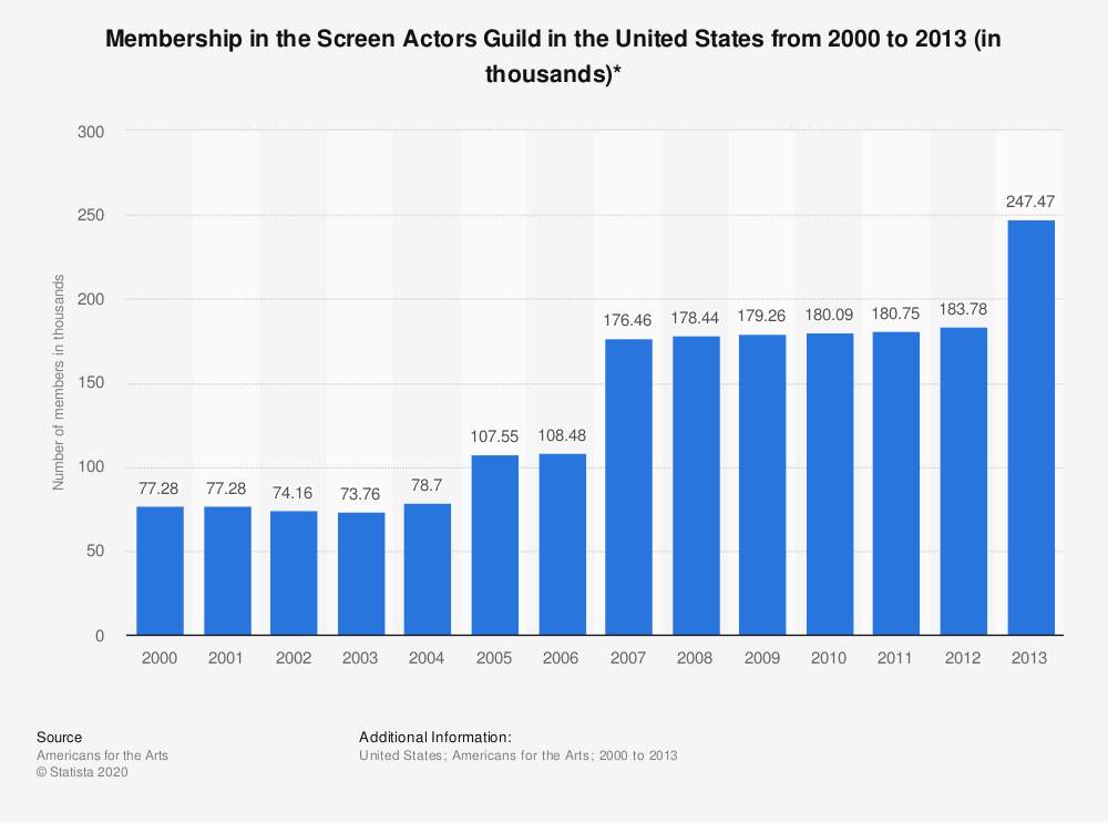 Statistic: Membership in the Screen Actors Guild in the United States from 2000 to 2013 (in thousands)* | Statista