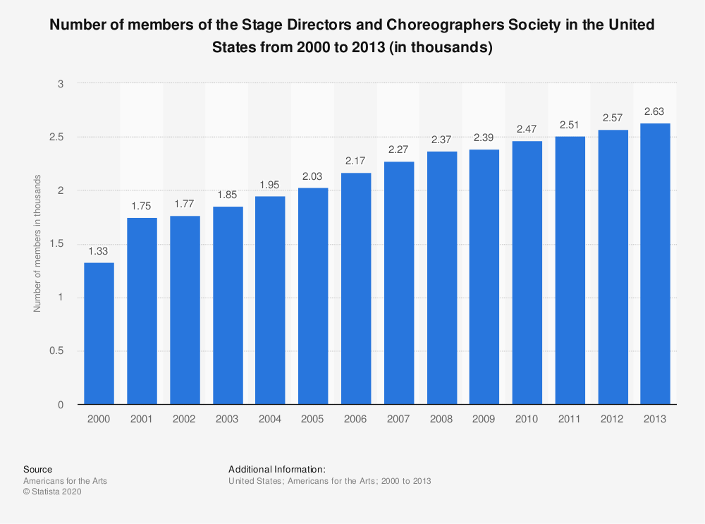 Statistic: Number of members of the Stage Directors and Choreographers Society in the United States from 2000 to 2013 (in thousands) | Statista