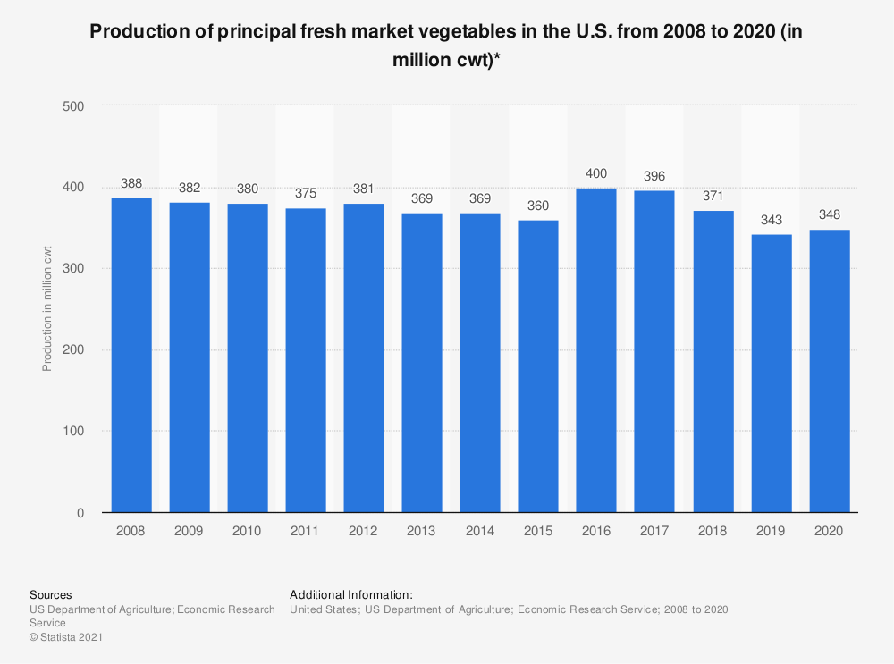 Statistic: Production of principal fresh market vegetables in the U.S. from 2008 to 2019 (in million cwt)* | Statista