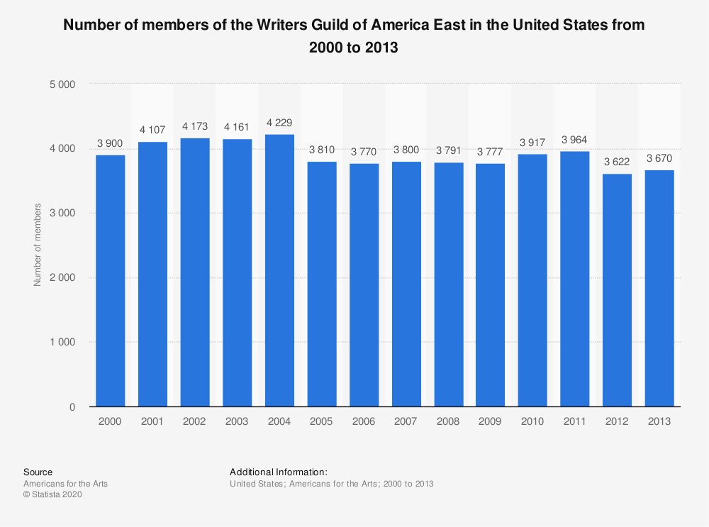 Statistic: Number of members of the Writers Guild of America East in the United States from 2000 to 2013 | Statista