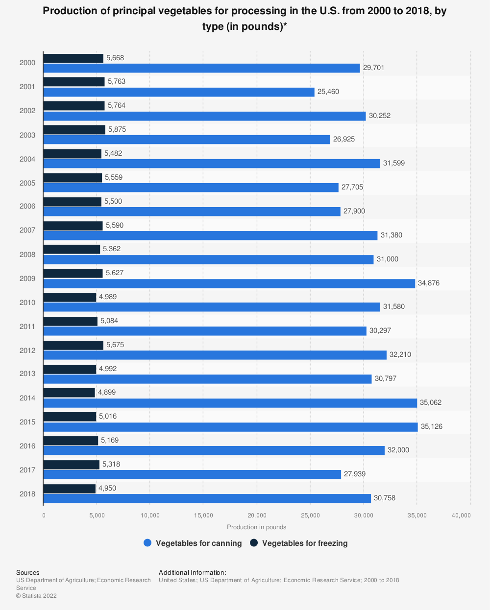 Statistic: Production of principal vegetables for processing in the U.S. from 2000 to 2016 (in tons)* | Statista