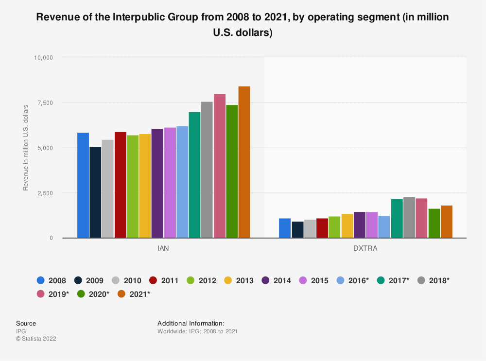 Statistic: Revenue of the Interpublic Group from 2008 to 2017, by operating segment (in million U.S. dollars) | Statista