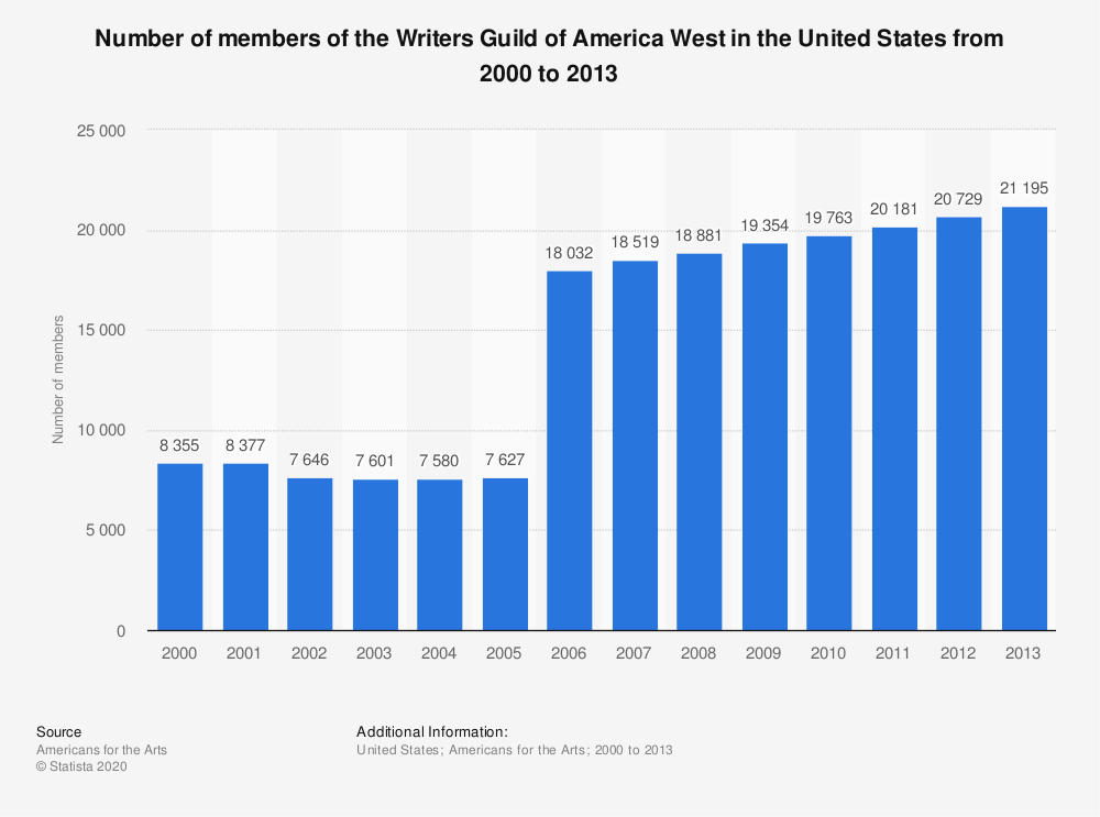 Statistic: Number of members of the Writers Guild of America West in the United States from 2000 to 2013 | Statista