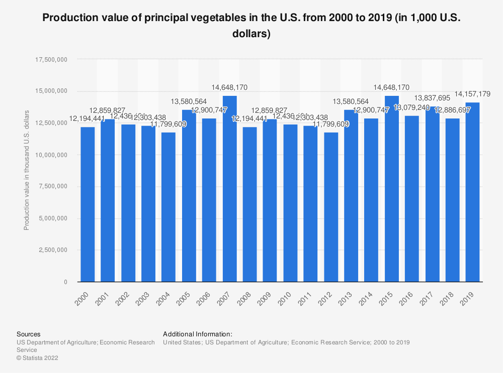 Statistic: Production value of principal vegetables in the U.S. from 2000 to 2017 (in 1,000 U.S. dollars) | Statista