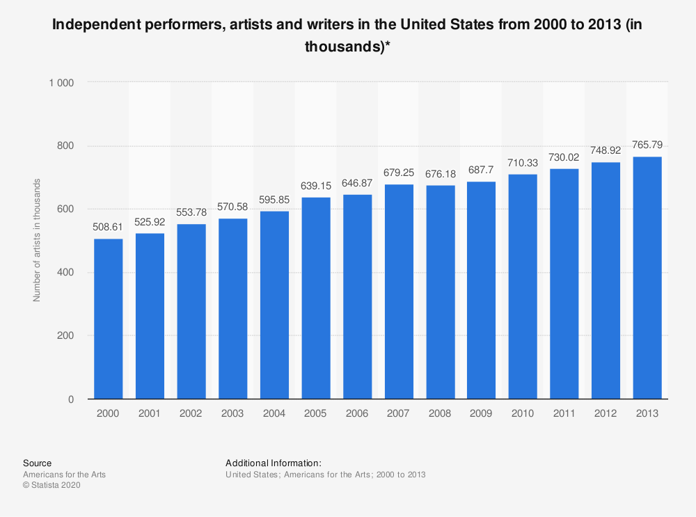 Statistic: Independent performers, artists and writers in the United States from 2000 to 2013 (in thousands)* | Statista