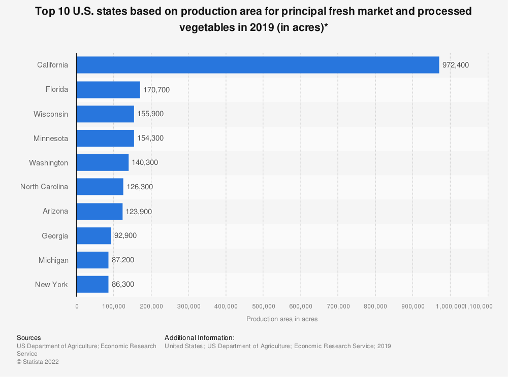 Statistic: Top 10 U.S. states based on production area for principal fresh market and processed vegetables in 2017 (in acres)* | Statista
