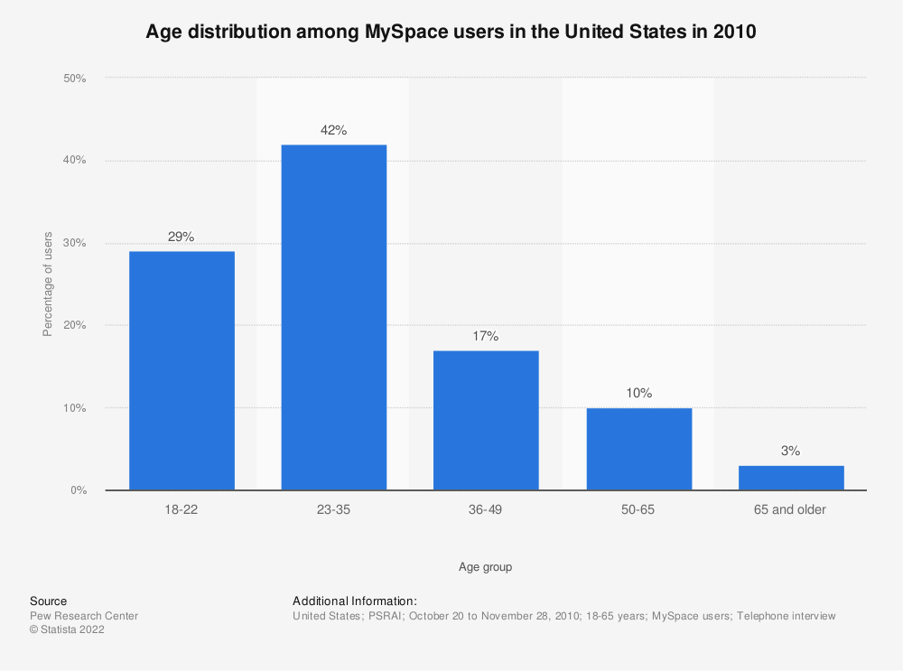 Statistic: Age distribution among MySpace users in the United States in 2010 | Statista